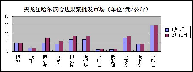 33%;海鲜菇和双孢菇市场售价均由14元/公斤上涨为18元/公斤,价格上涨