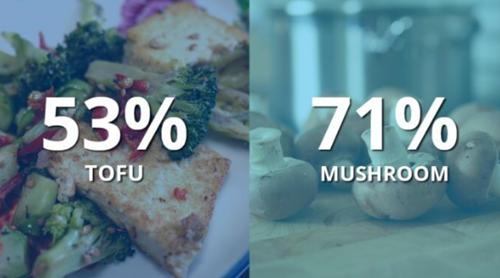 荷兰:豆腐和食用菌成为消费者首选的两大肉类代替食材
