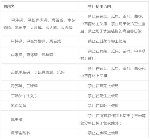 最新!农业农村部发布禁限用农药名录